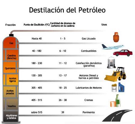 Destilación del petróleo